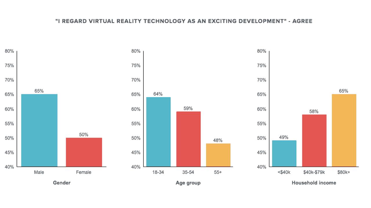 Undersökning av allmänhetens syn på VR