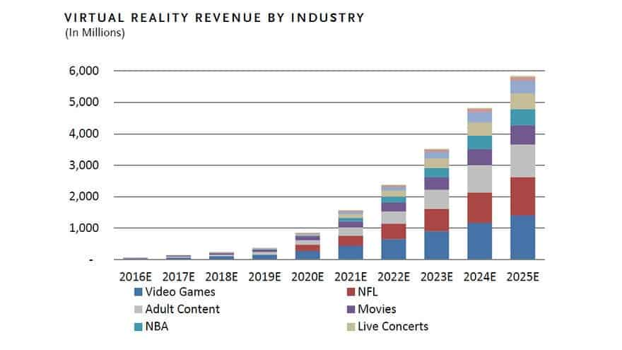 1-virtual-reality-revenue-by-industry