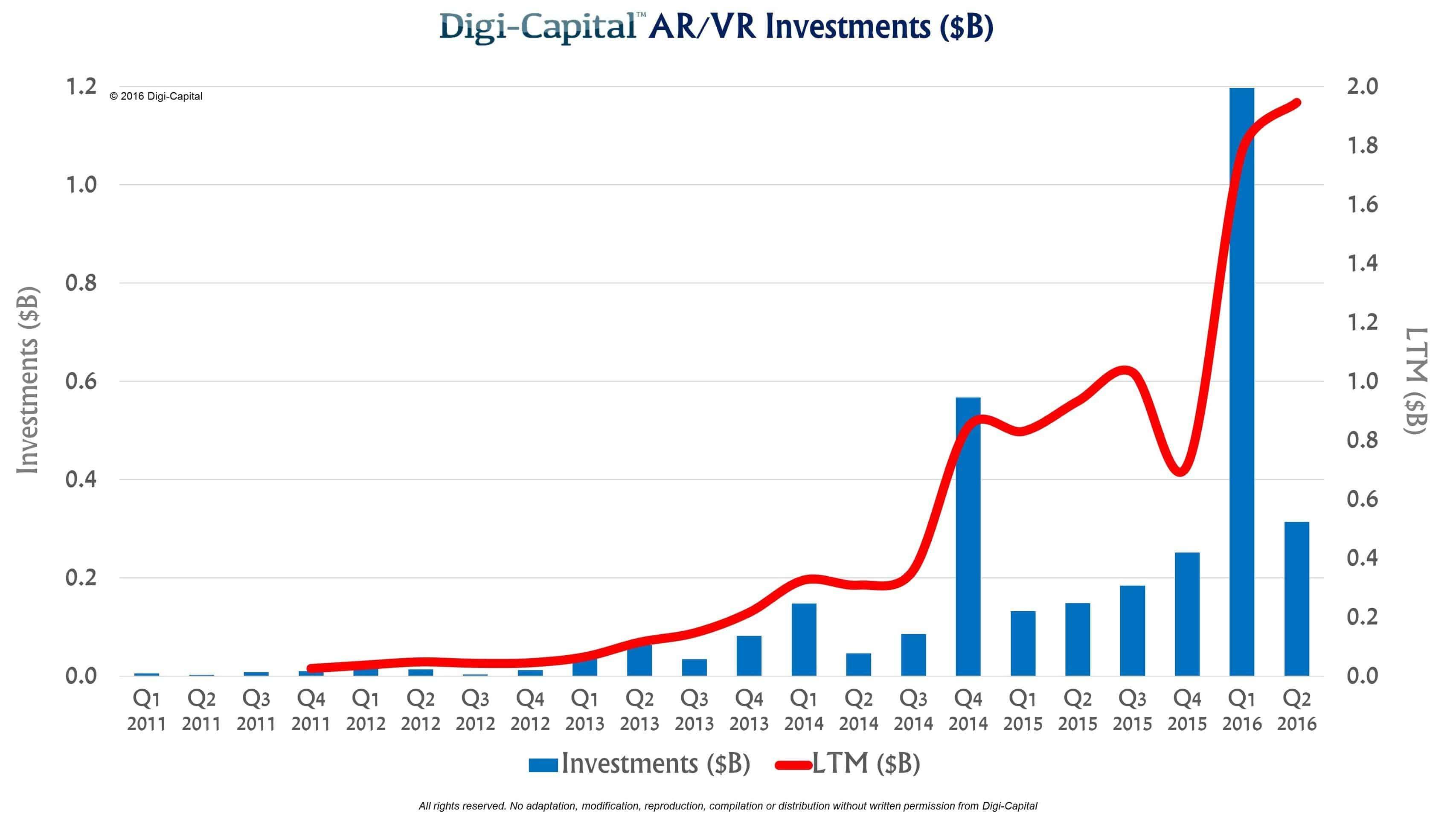 Sugen på att investera i VR? Här hittar du listan på företag!