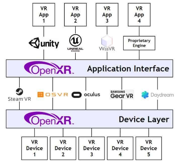 Efter OpenXR