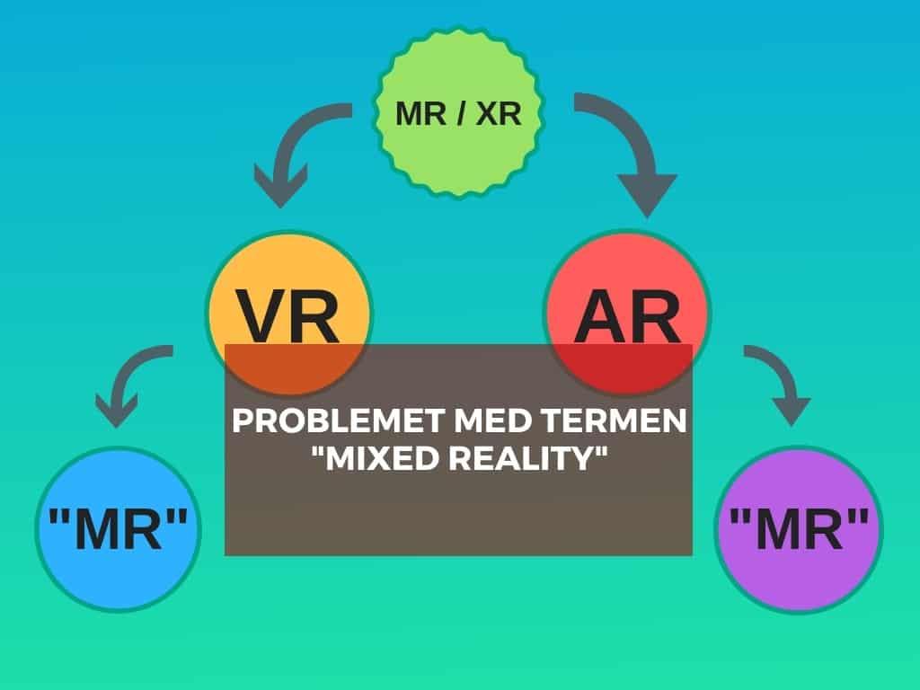 Varför Mixed Reality är en problematisk term för VR/AR