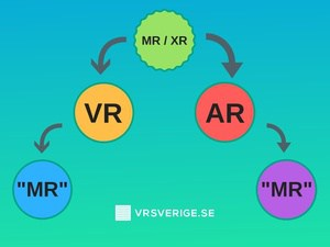 Mixed reality augmented reality virtual reality XR infografik